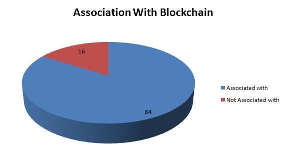 association with blockchain