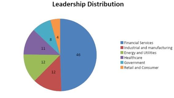 leadership distribution