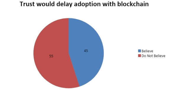adoption with blockchain